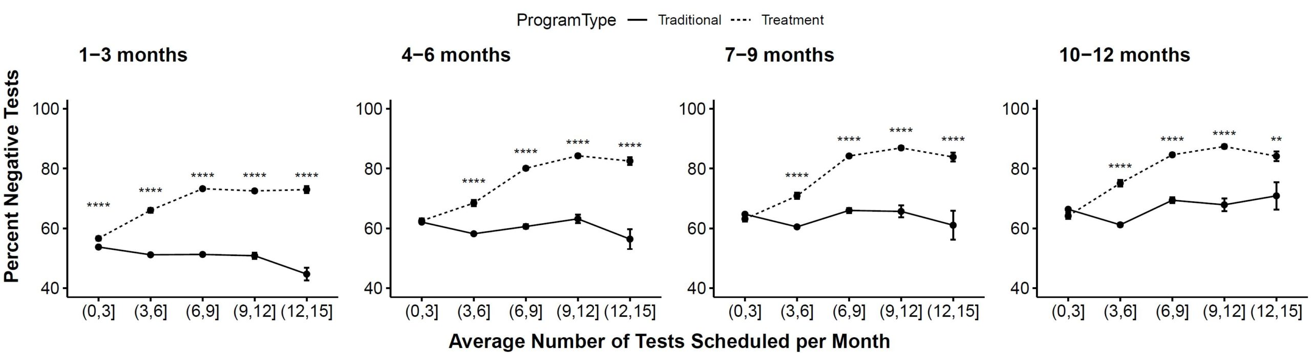 Drug and Alcohol Testing in Community Corrections: Some Provocative Findings - Figure 2.