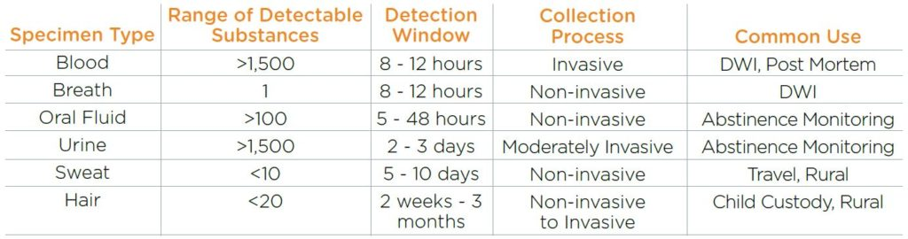 Speciem Types Detection Windows for Evidence-based practices