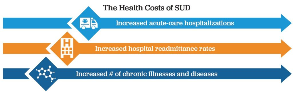 The Impact of SUD and Mental Health on Healthcare Costs