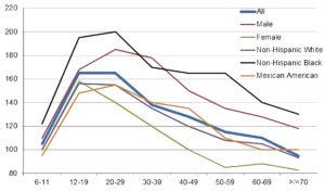 dilation graph